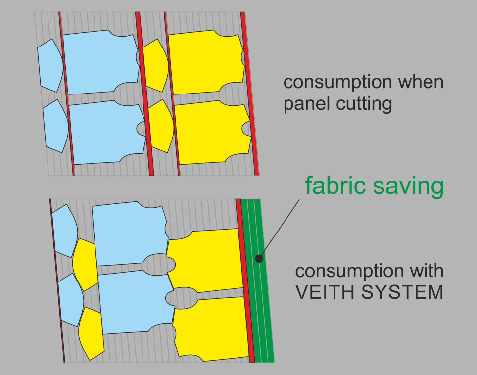 compare fabric consumption